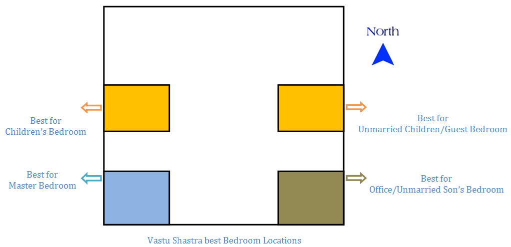 34 bedroom vastu shastra tips must apply Master bedroom in north west direction
