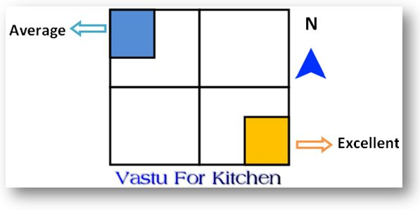 Kitchen Vastu Shastra Tips