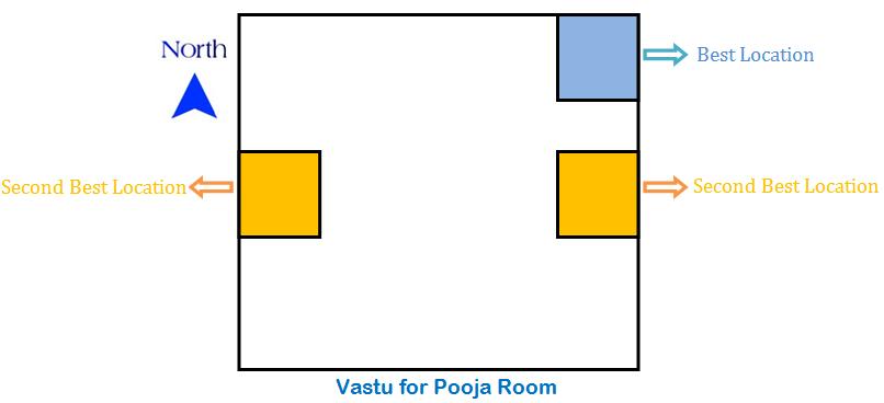 Pooja Room Vastu Shastra