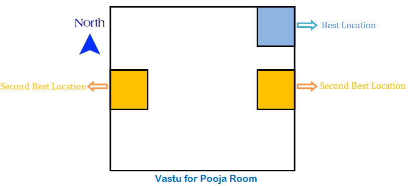 Pooja Prayer Room Vastu Tips 17 Dos 19 Don Ts