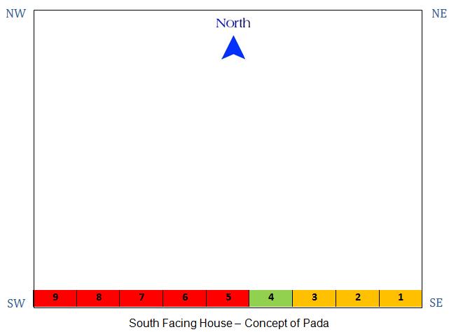 Vastu-For-South-Facing-House-Pada