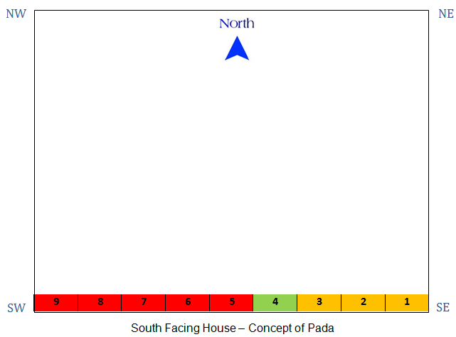 Vastu-For-South-Facing-House-Pada