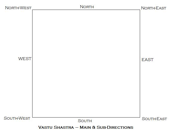 Main and Sub-Directions Vastu Shastra