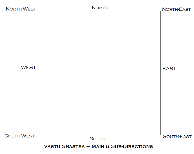 Main and Sub-Directions Vastu Shastra