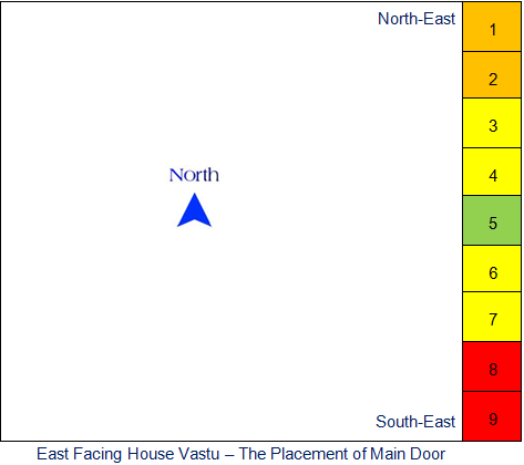 East Facing House Vastu Main Door Placement