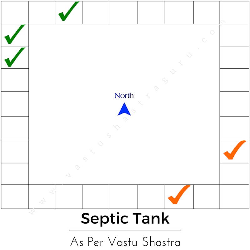 Septic Tank Vastu Shastra Location