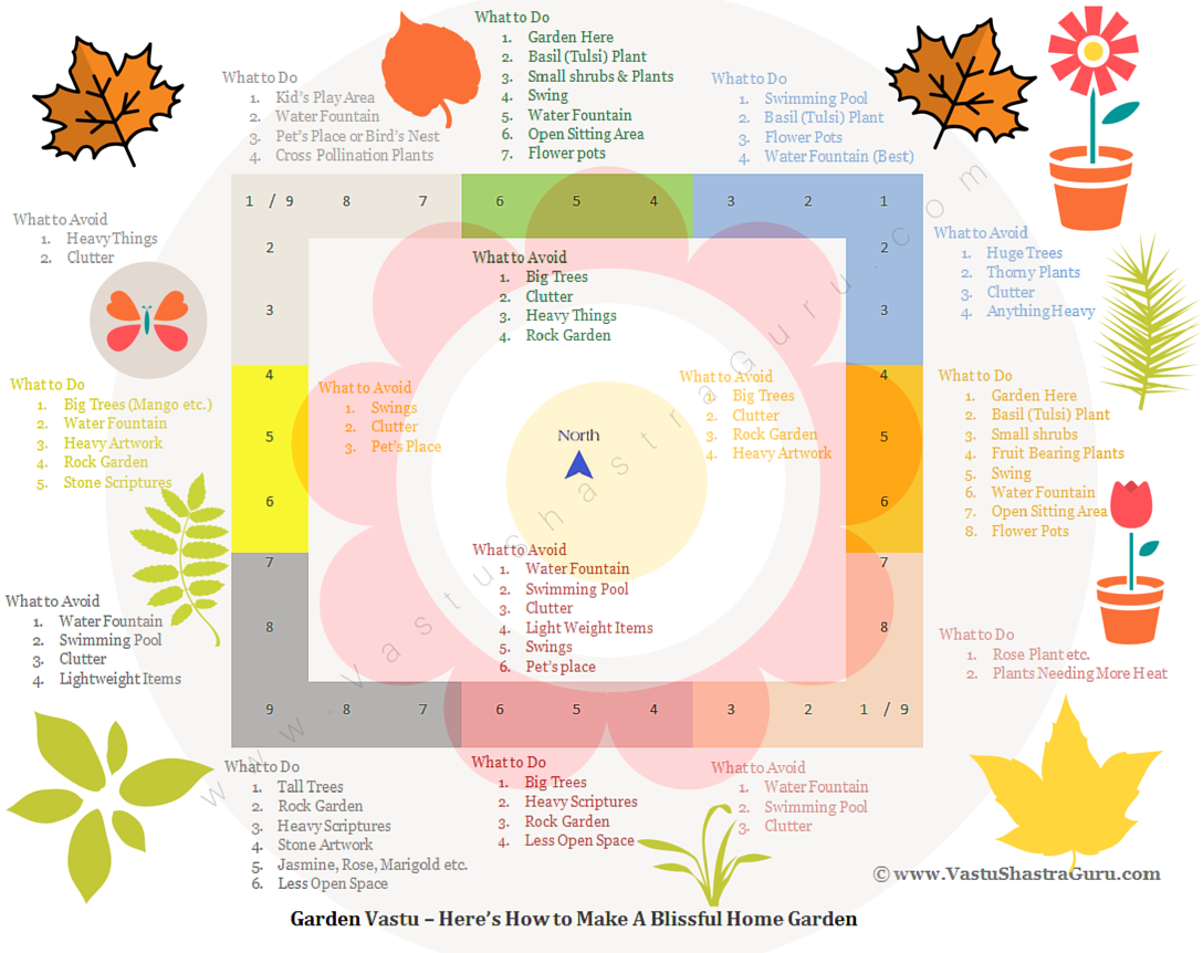 Garden Vastu Tips