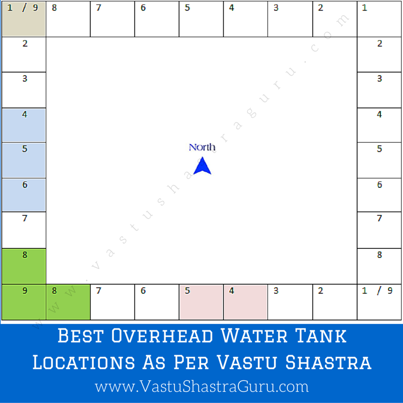 Overhead Water Tank Vastu