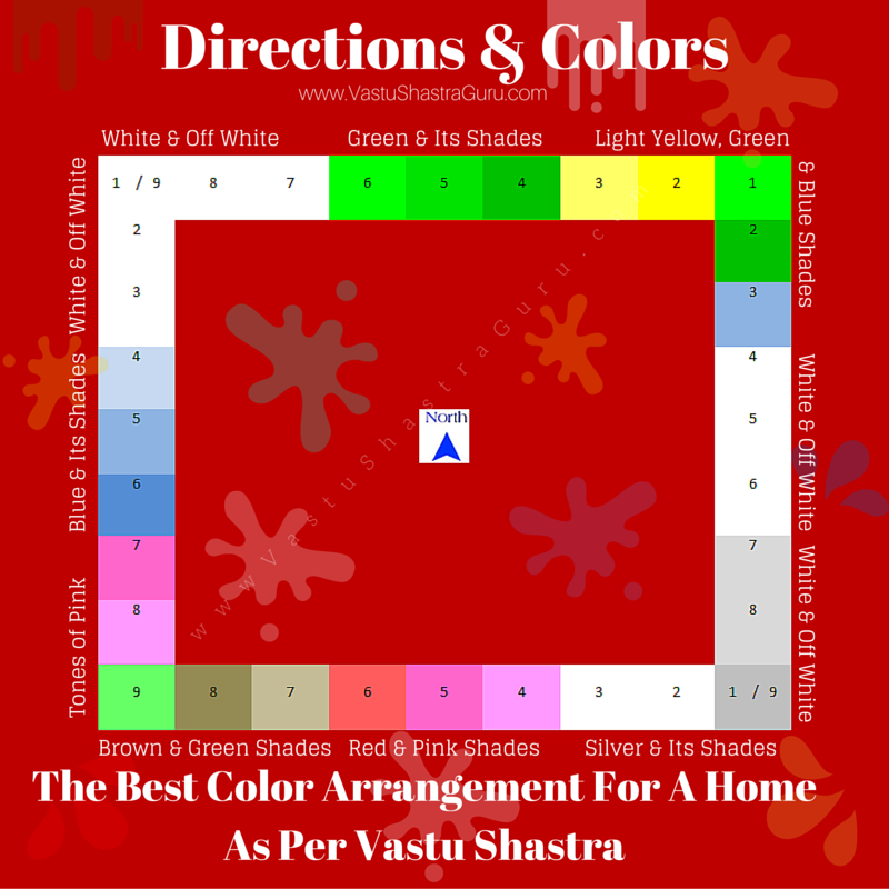 Direction-Wise Colors As per Vastu Shastra